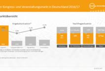 Marktübersicht im Meeting- und Eventbarometer 2016/2017