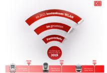 Infografik WLAN im IC; Deutsche Bahn AG