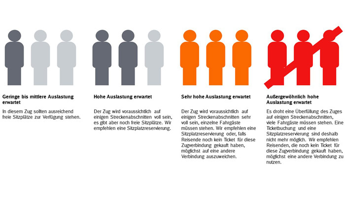 Grafik Auslastungsanzeige; Grafik: DB AG