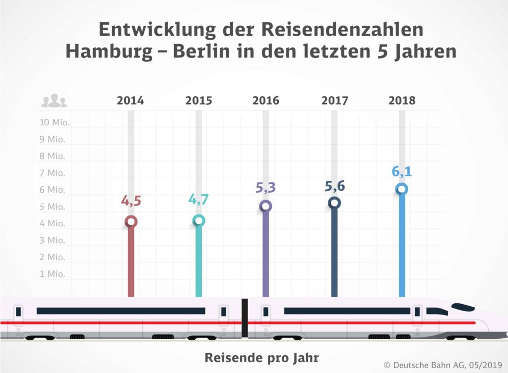 Bahn Entwicklung Halbstundentakt; Grafik: DB AG