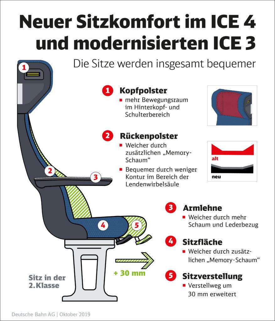 Produktbeschreibung neue ICE-Sitze; Foto: DB AG
